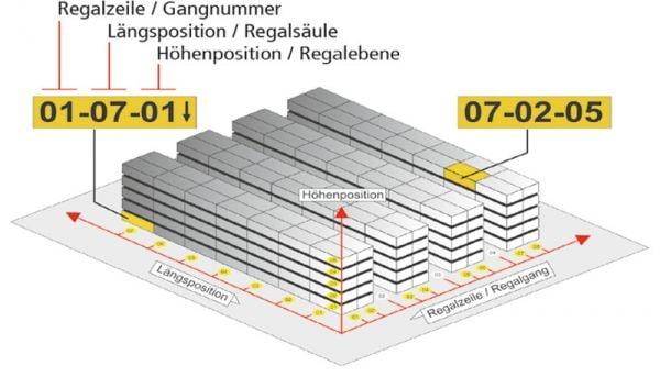 Selbstklebendes Regalplatz-Etikett